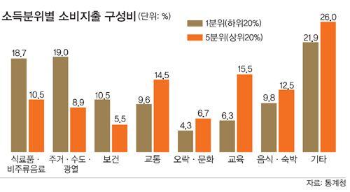 더 벌어진 교육비 격차… '수저 계급론' 고착화 : 네이버 뉴스