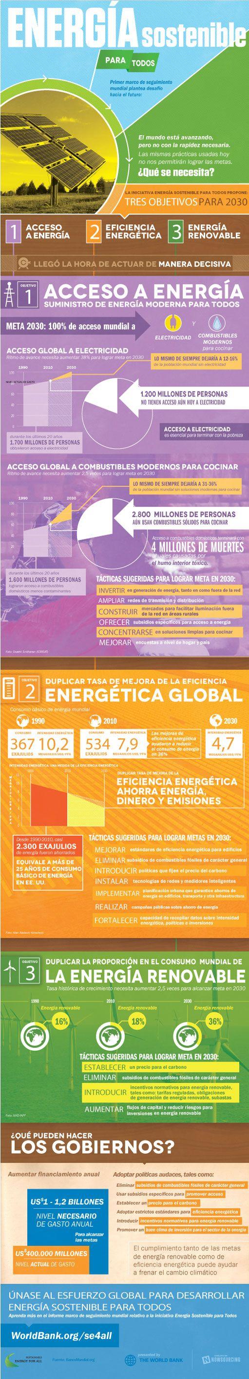 Infografía: ENERGÍA SOSTENIBLE - Muestra los tres objetivos que para 2030 propone la iniciativa Energía para Todos, que son: Acceso a energía, eficiencia energética y energia renovable - Fuente: BancoMundial.org - Recomendada para Educación Secundaria.