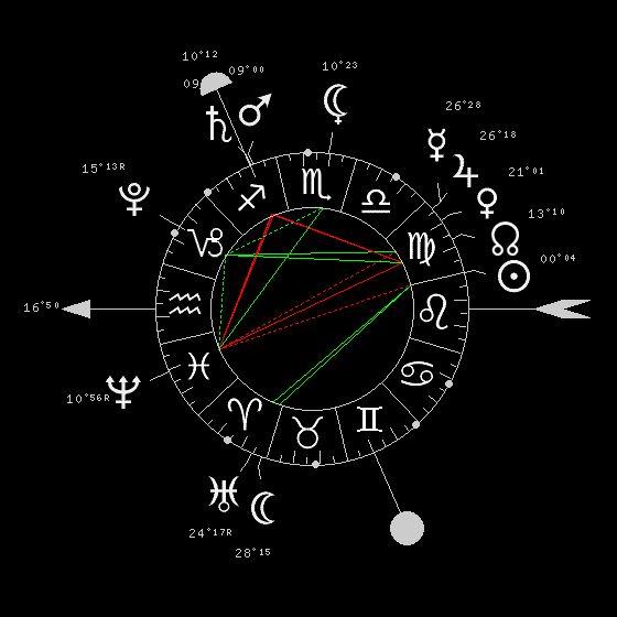 Astrologie, thème astral gratuit