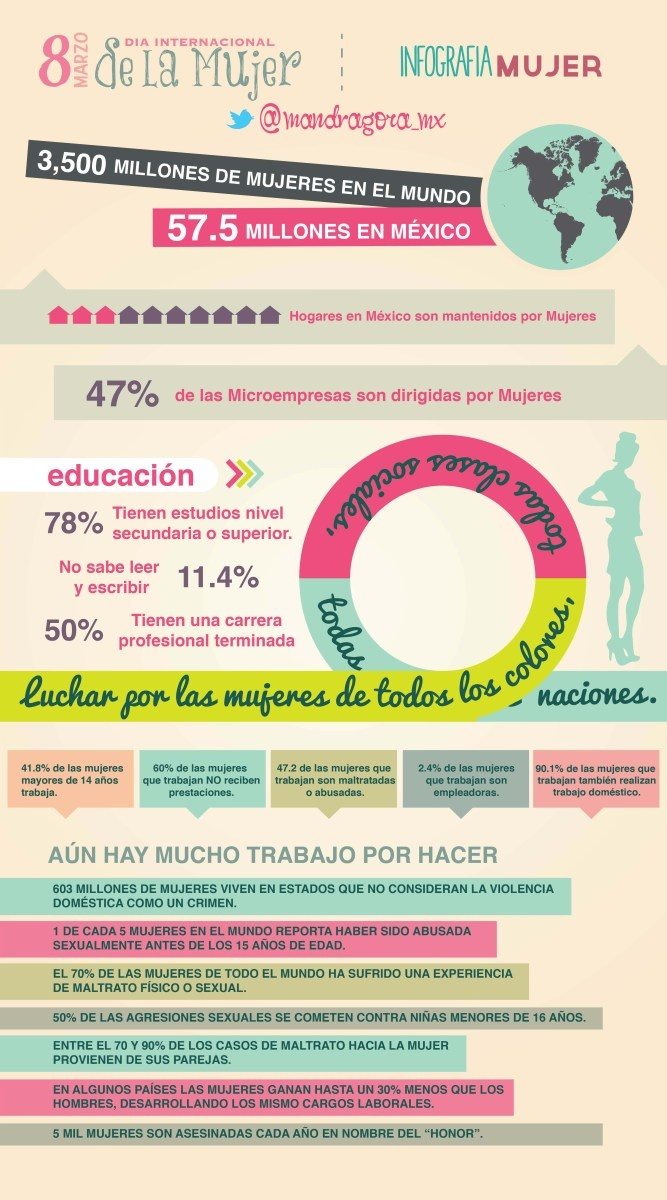 #infographic (via @mandragora_mx) DIA INTERNACIONAL DE LA MUJER