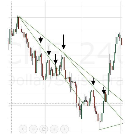 Have you heard that trend is your friend? http://tradingflag.weebly.com/trend.html