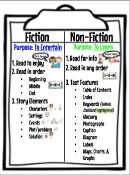 A great anchor chart to use to teach the difference between Fiction and Non-Fiction books.