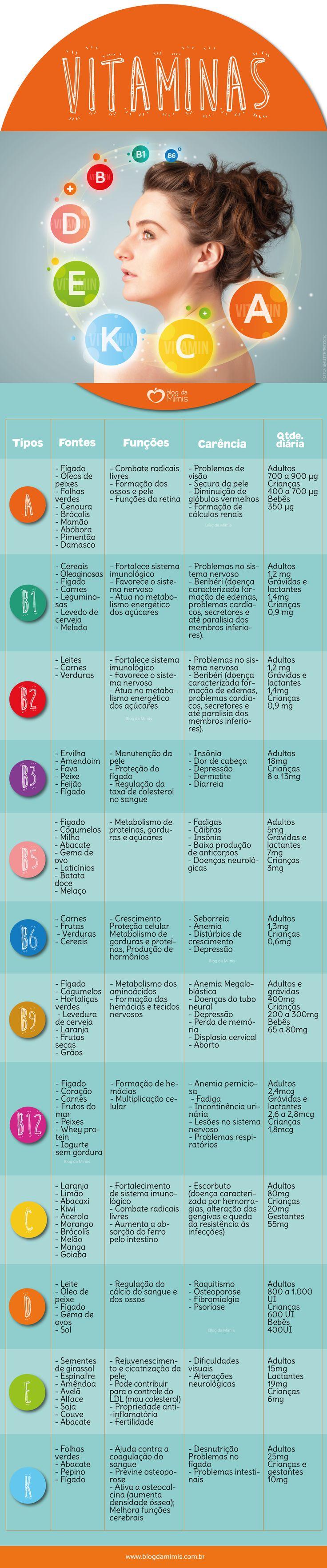 Vitaminas: tipos, funções, deficiências e fontes - Blog da Mimis #blogdamimis #vitaminas #alimentação #saúde #dieta
