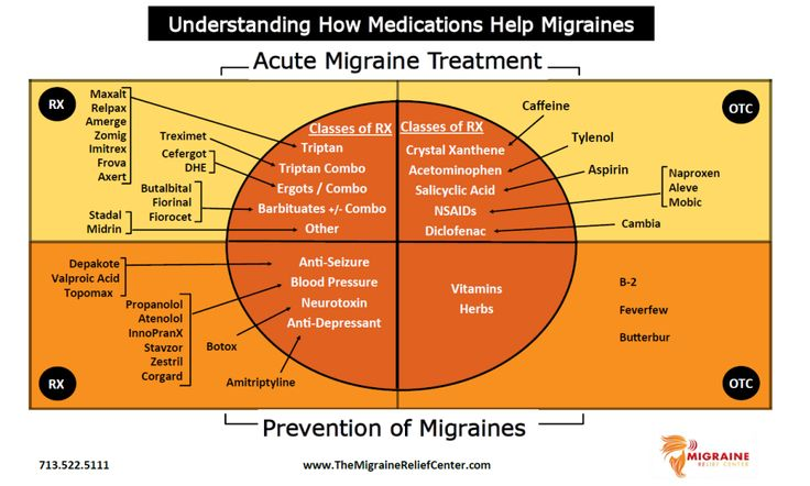 Understanding how Medications Help Migraines Infographic from TheMigraineReliefCenter . #preventionandtreatment #migraines #migrainemedications #neurologist #headaches #Migraine_Medication #Botox worked best for me, but only do after all else fails. I was part of the clinical trials over 9 years. #healthinfographics #overthecounter or #prescriptionsforheadaches http://www.themigrainereliefcenter.com/treatments/medication/