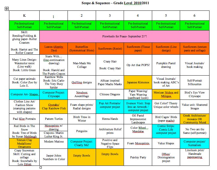 Nice art curriculum map - lays out the year at a glance.