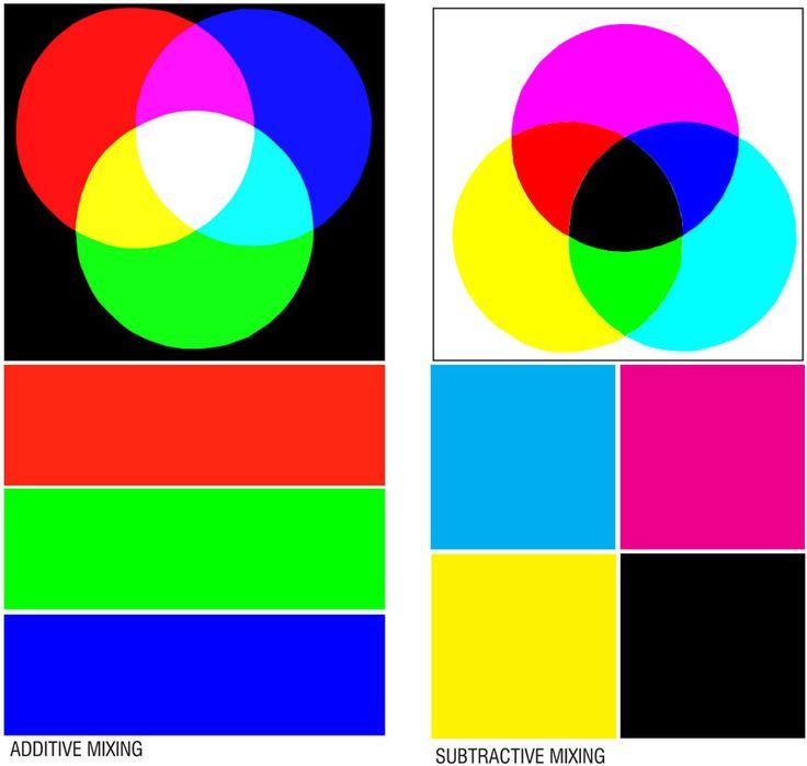 Colour Description And Theories