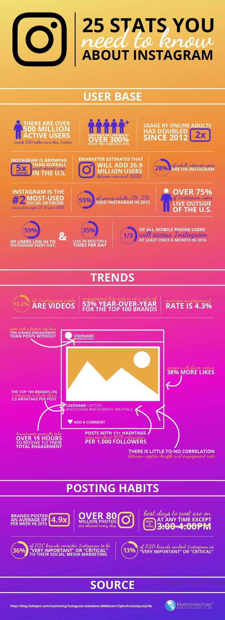 """Instagram son zamanların en popüler mecrası. Bu yıl marka tarafında en çok """" Instagram'da nasıl yer almalı?"""" konuşuldu. Küçük işletmeler ise """"Neden Instagram'da olmalıyız?""""ı tartıştı. Öncelikle Instagram'da etkileşimin çok yüksek olduğunu belirtelim. Sırf bu nedenle dünyanın bir çok gözde...   http://havari.co/instagram-hakkinda-bilmeniz-gereken-19-harika-istatistik/"""