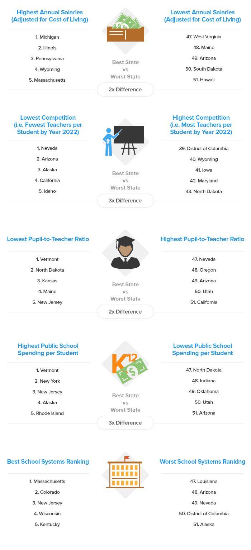salary hawaii state department education math teacher salaries