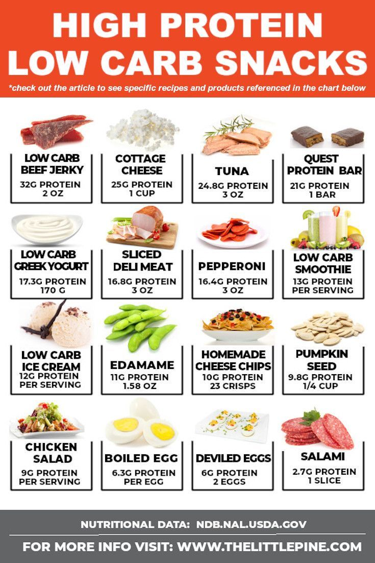 High Protein Low Carb Snacks High Protein Low Carb Snacks Keto Diet Food List High Protein Low Carb