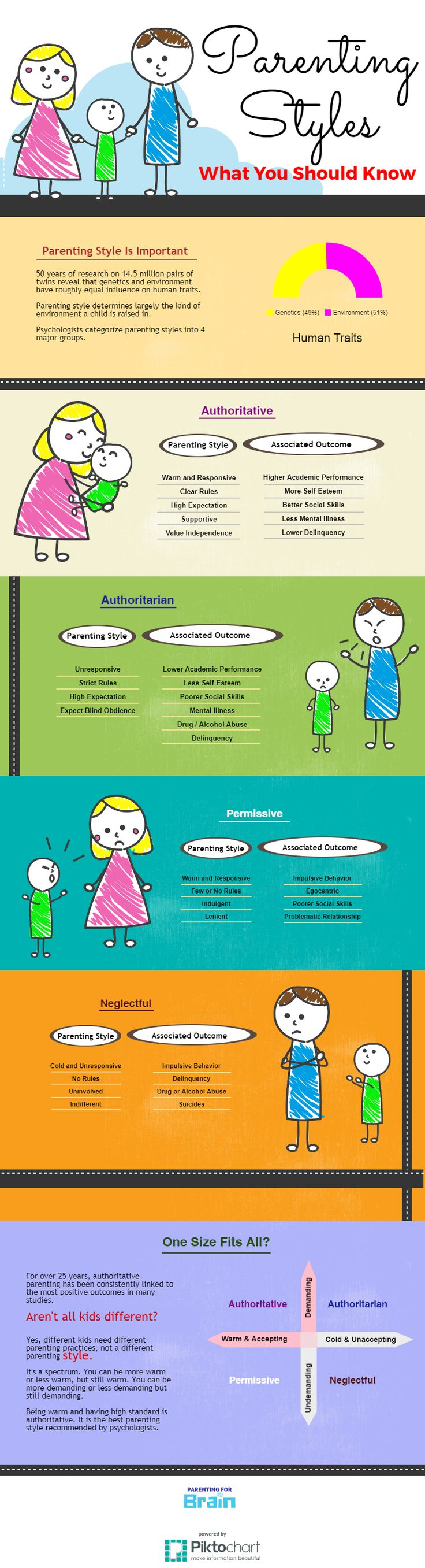 4 Parenting Styles | Styles & Outcomes Infographics