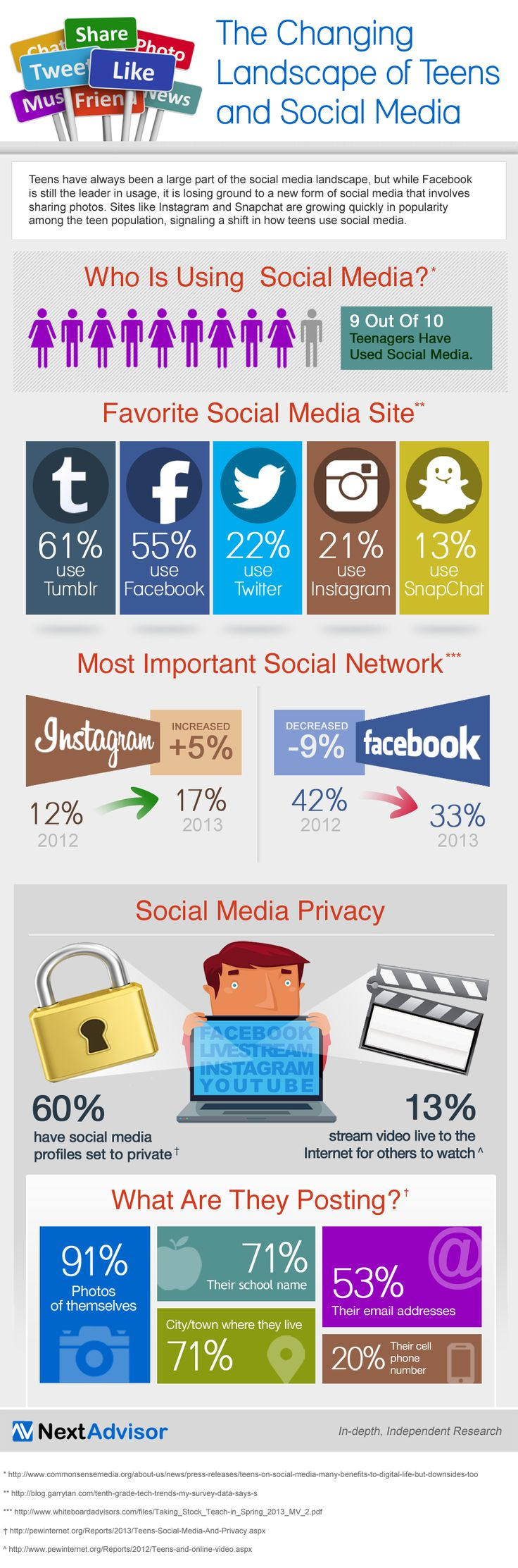 9 out of 10 teens are active on social media—but there's been a shift in social network is most important to them. New #infographic from NextAdvisor.com