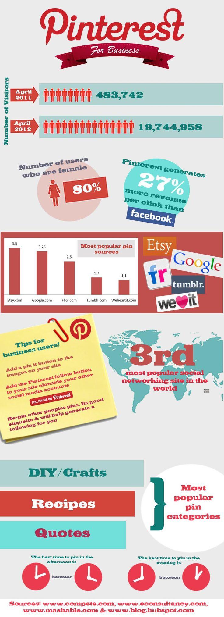 Pinterest para empresa #infografia #infographic #socialmedia