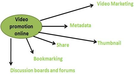 Video Promotion Online http://www.tuberads.com