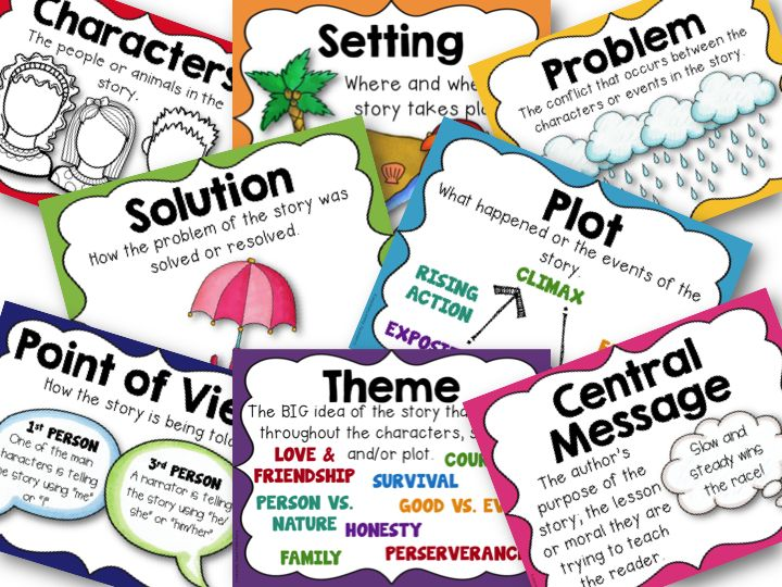 Fiction Text Structure Posters School Text Features Story