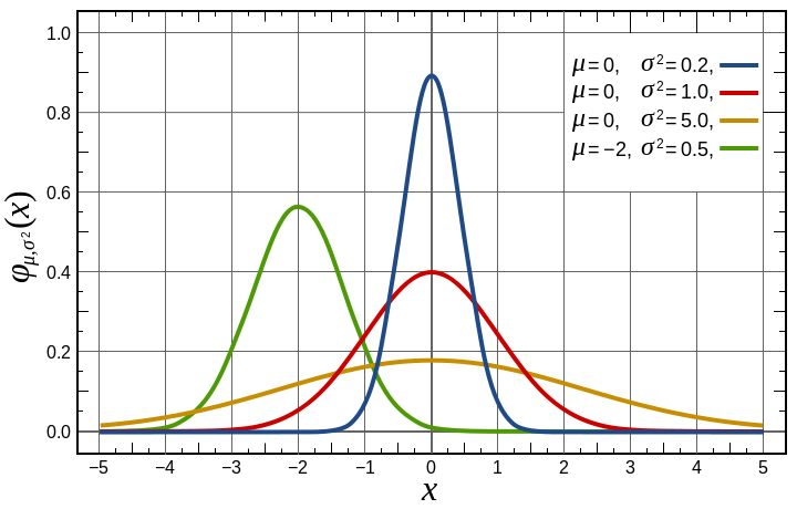 Normal Distribution PDF - Carl Friedrich Gauss - Wikipedia, the free encyclopedia