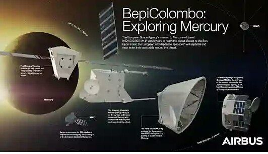 BepiColombo is Europe's first mission to Mercury. It will set off in 2018 on a journey to the smallest and least explored terrestrial planet in our Solar System. When it arrives at Mercury in late 2025, it will endure temperatures in excess of 350 °C and gather data during its 1 year nominal mission, with a possible 1-year extension. The mission comprises two spacecraft: the Mercury Planetary Orbiter (MPO) and the Mercury Magnetospheric Orbiter (MMO). BepiColombo is a joint mission between…