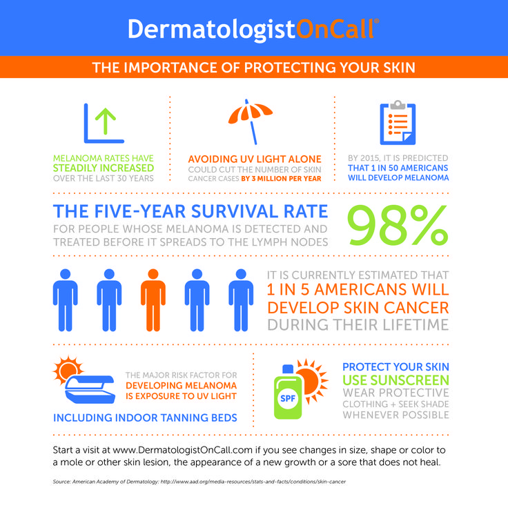 Skin #cancer is the most common of all cancers.  Severe sunburns and excessive or unprotected exposure to ultraviolet (UV) radiation can lead to skin cancers like melanoma.  Learn more with this infographic, courtesy of #DermatologistOnCall.