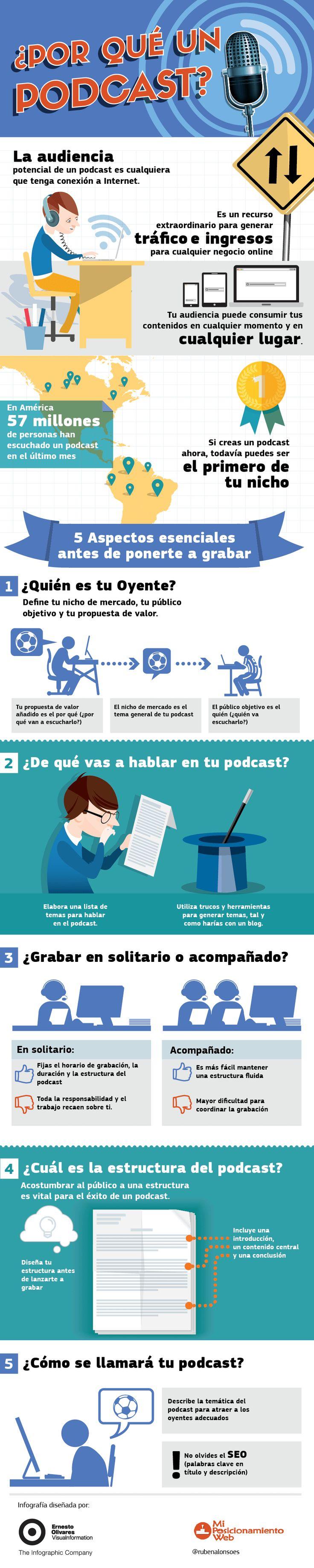 Rubén Alonso (Blogger de Referencia en SEO y Marketing Digital), y Victor Feito comparten este gran Post sobre Podcasting.
