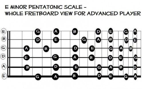 29 best Guitar references and music images on Pinterest