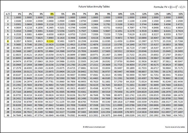 future value annuity tables | Time Value of Money | Pinterest
