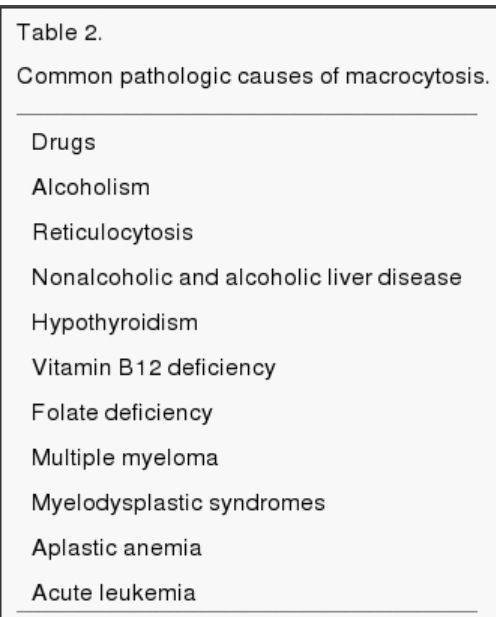 Causes of Macrocytic Anemia                                                                                                                                                                                 More