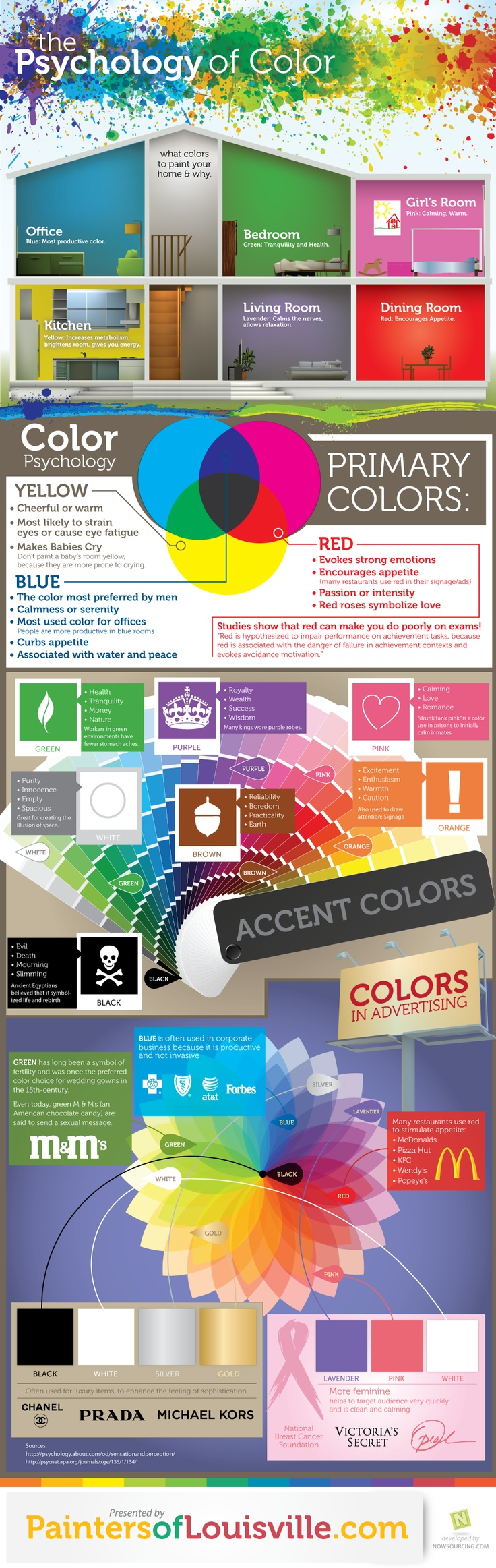 Psychology of Color. I knew some of these, but I had no idea that pink is calming enough to be used on prison inmates! Interesting!