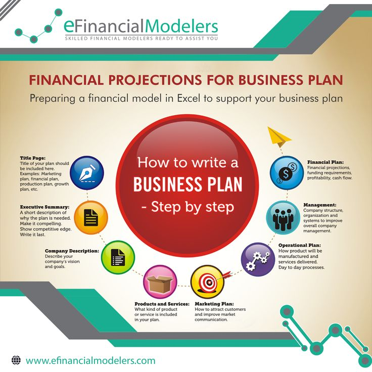 Best Business Plan Software Ideas On Fashion