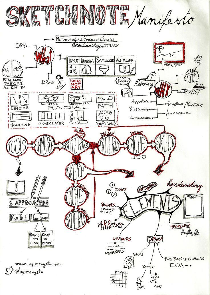 SketchNote Manifesto #1 | by Luigi Mengato