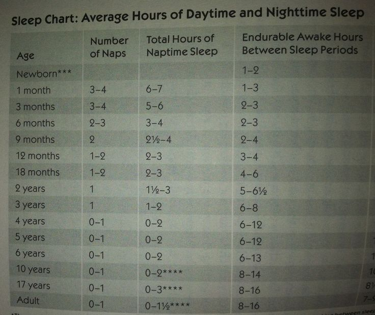 Average Nap Hours For Infant Baby or Toddler Chart By Elizabeth Pantley The No Cry Nap ( Sleep ) Solution