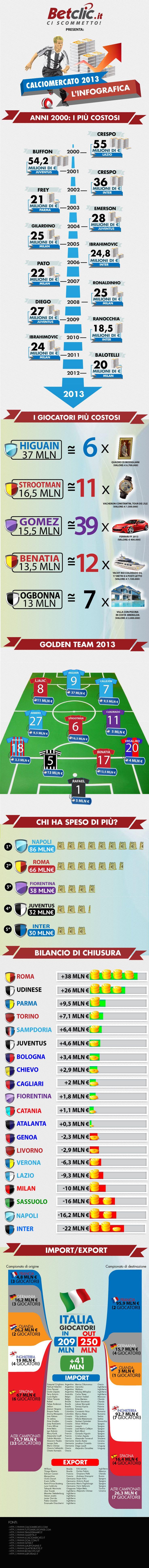 Infografica Calciomercato 2013 a cura di Betclic.it