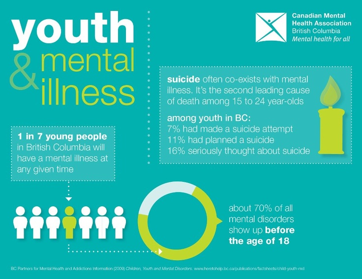 Mental Health in America - Youth Data