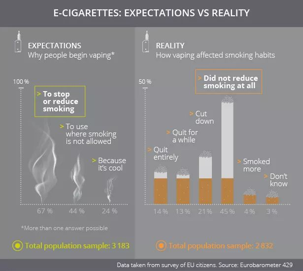 Even though the most common reason for using e-cigarettes is to stop or cut down on tobacco smoking, 45 % of users surveyed did not reduce tobacco smoking at all.