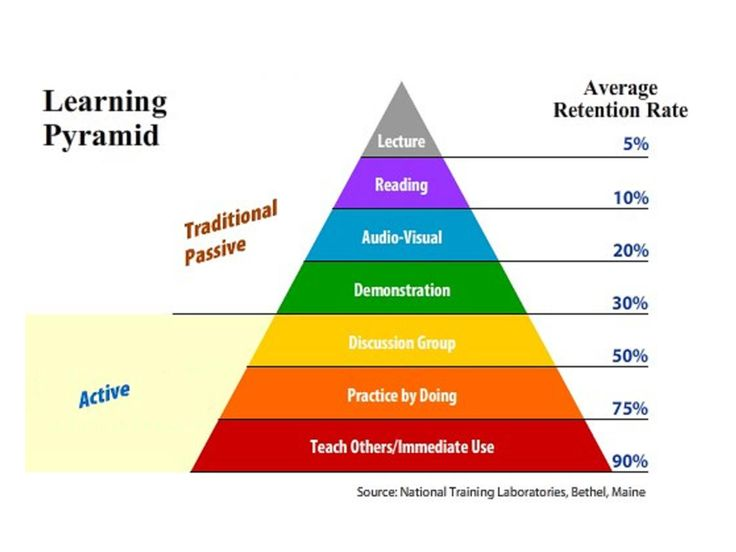 Retention Pyramid - Passive VS. Active Learning