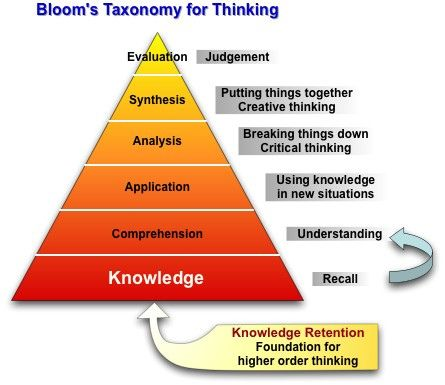 BLOOM'S TAXONOMY FOR THINKING...