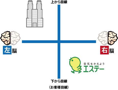 縦軸に目線の高さ、横軸に右脳・左脳とするとエステーは一般的な企業とは真逆の立ち位置でコミュニケーションを立案している