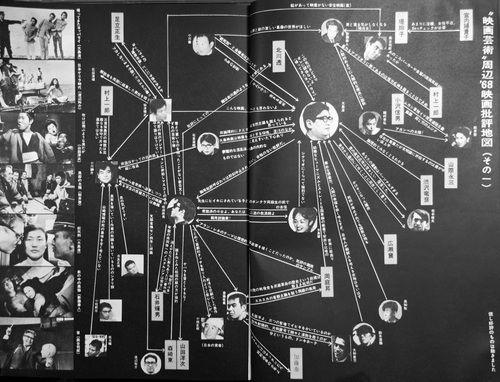 """""""映画芸術""""周辺'68映画批評地図   映画芸術より。大島渚に矢印が集中している。"""
