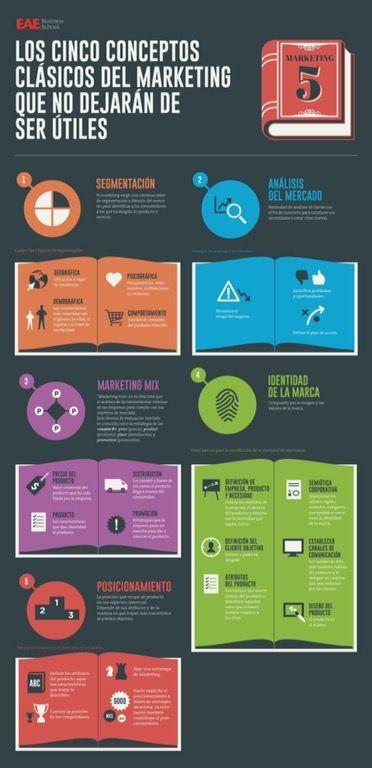 Los conceptos claves del marketing - http://conecta2.cat/los-conceptos-claves-del-marketing/