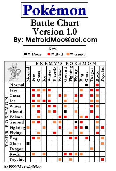 Pokemon Evolution Chart Fire Red