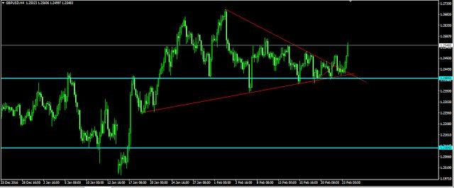 Egyértelmű trendirányok EURUSD EURGBP GBPUSD USDJPY - Forex*Stocks<br>*ETFs*Incides<br>analysis*charts
