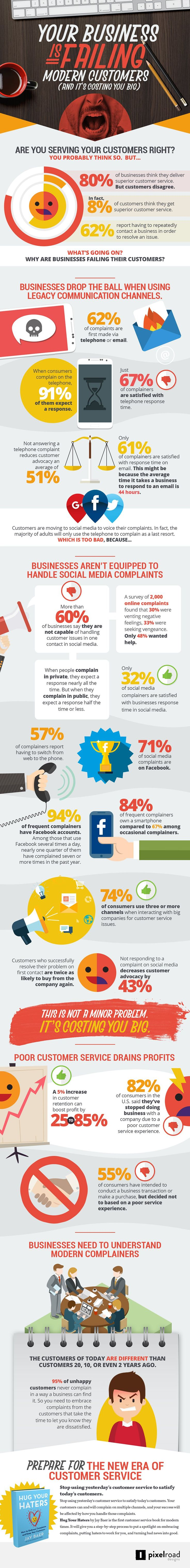 23 Statistics That Show Why Customer Service Mostly Sucks #Infographic #CustomerService #Marketing