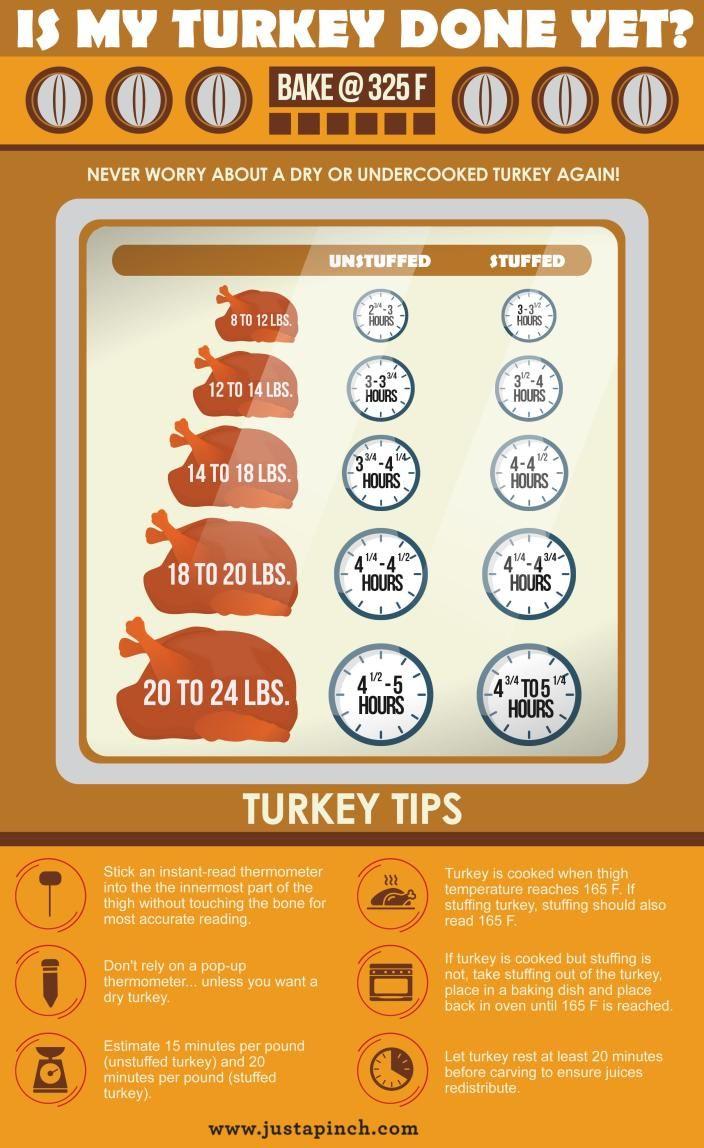 Is My Turkey Done Yet?