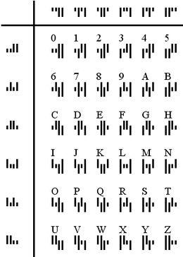 KIX-code - Wikipedia