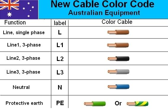 Power Cord Wiring Diagram Colors
