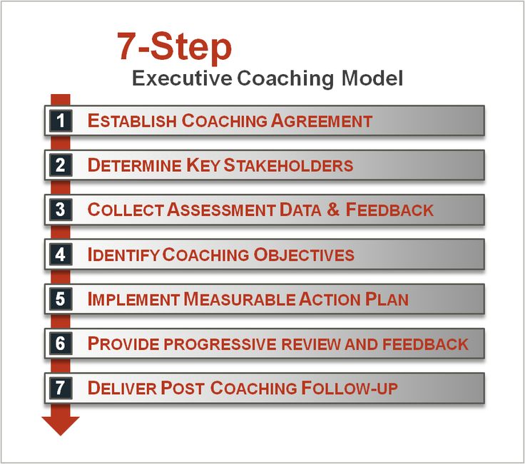 Best Executive Coaching Models Images On   Leadership