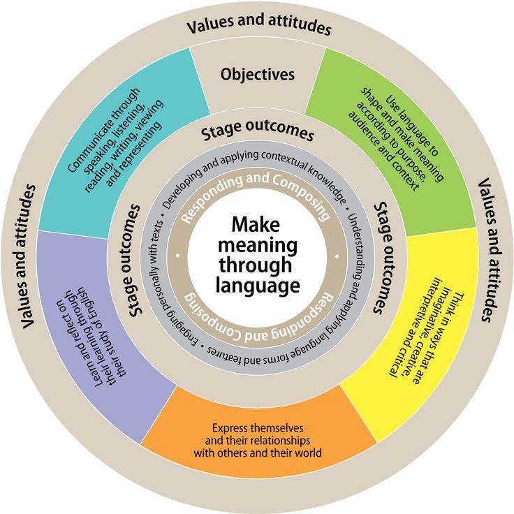 relationship between learning and assessment The relationship between students' approaches to learning and the assessment  of learning outcomes david gijbels university of antwerp, belgium gerard van .