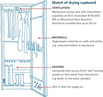 Clothes drying cupboard
