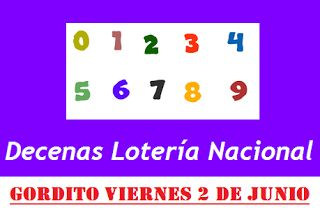 Pirámide de la Suerte y Decenas Para el Gordito del Zodiaco del 2 de Junio 2017 Lotería Nacional de Panamá