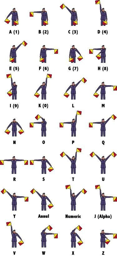 Semiphore Alphabet flag signaling system is  based on the waving of a pair of hand-held flags in a particular pattern representing letters.