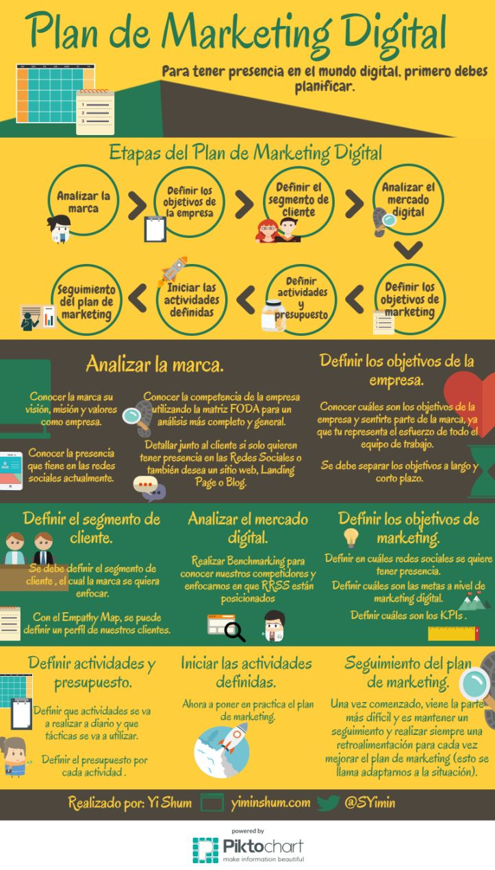 Plan de Marketing Digital #infografia #infographic #marketing