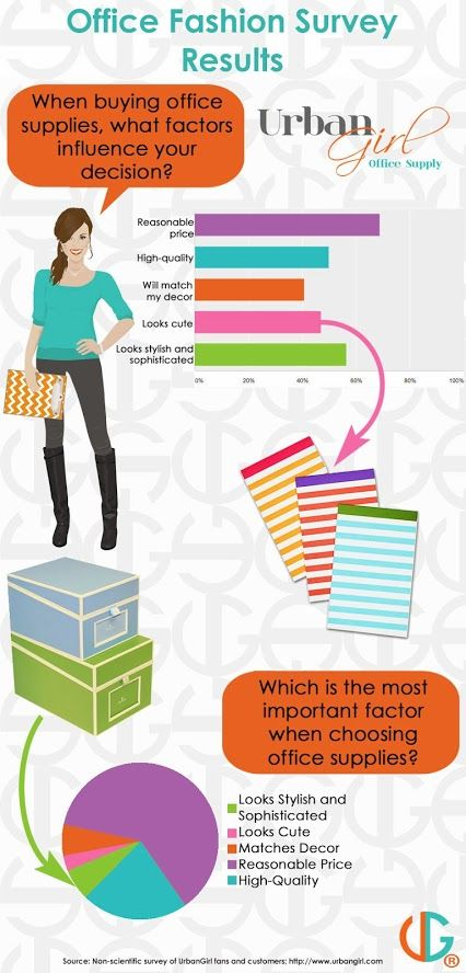 Infographic from results of our office fashion survey for Trendy office supplies